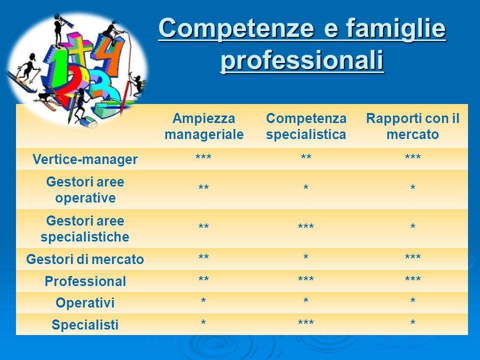 Competenze e famiglie professionali Ampiezza manageriale Competenza specialistica Rapporti con il mercato Vertice-manager******** Gestori aree operati