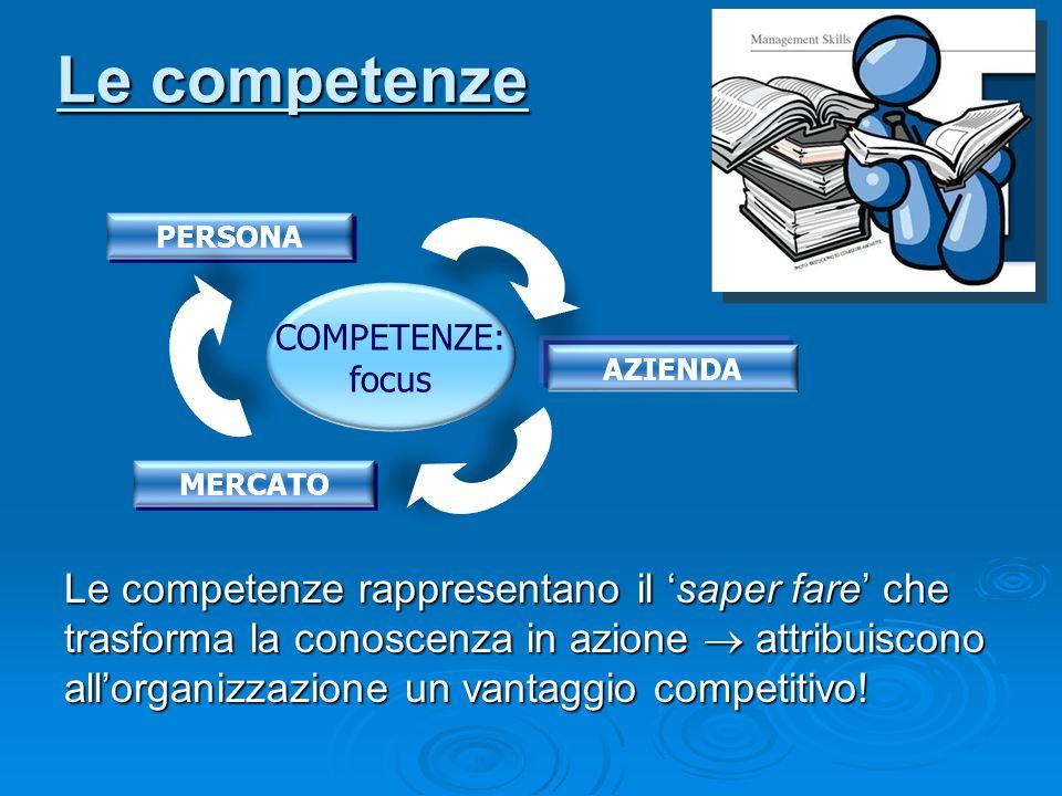 Le competenze COMPETENZE: focus PERSONA MERCATO AZIENDA Le competenze rappresentano il 'saper fare' che trasforma la conoscenza in azione  attribuisc