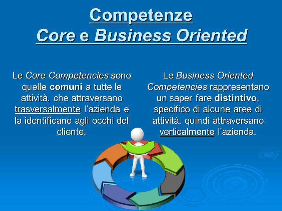 Competenze Core e Business Oriented Le Core Competencies sono quelle comuni a tutte le attività, che attraversano trasversalmente l'azienda e la ident