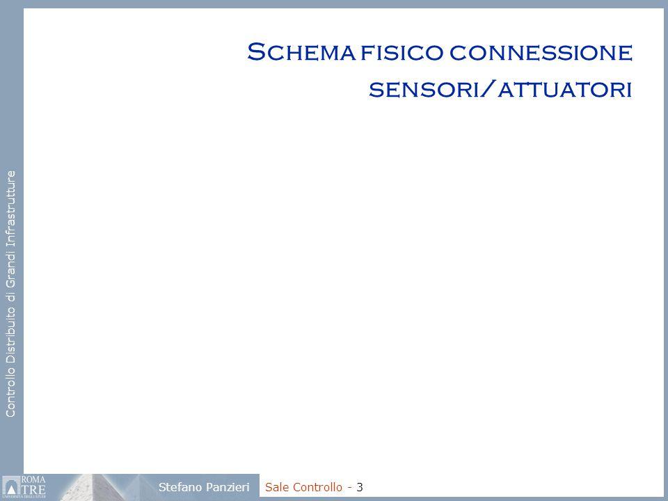 Controllo Distribuito di Grandi Infrastrutture Stefano Panzieri Sale Controllo - 3 Schema fisico connessione sensori/attuatori