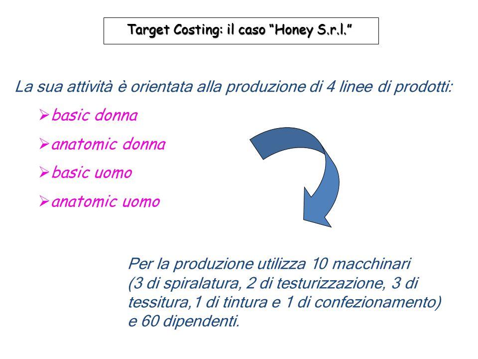 La sua attività è orientata alla produzione di 4 linee di prodotti:  basic donna  anatomic donna  basic uomo  anatomic uomo Target Costing: il cas
