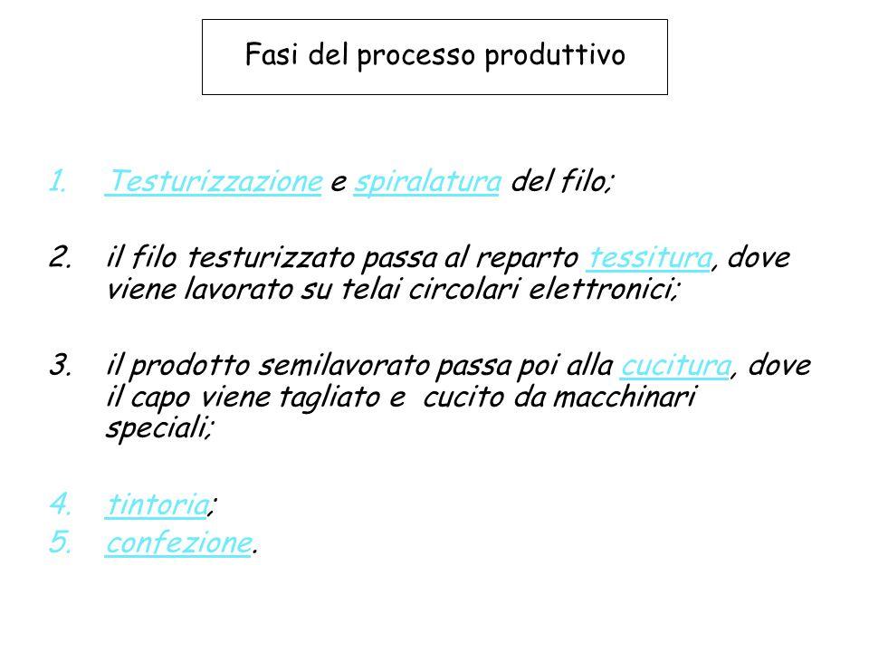 Fasi del processo produttivo 1.Testurizzazione e spiralatura del filo; 2.il filo testurizzato passa al reparto tessitura, dove viene lavorato su telai
