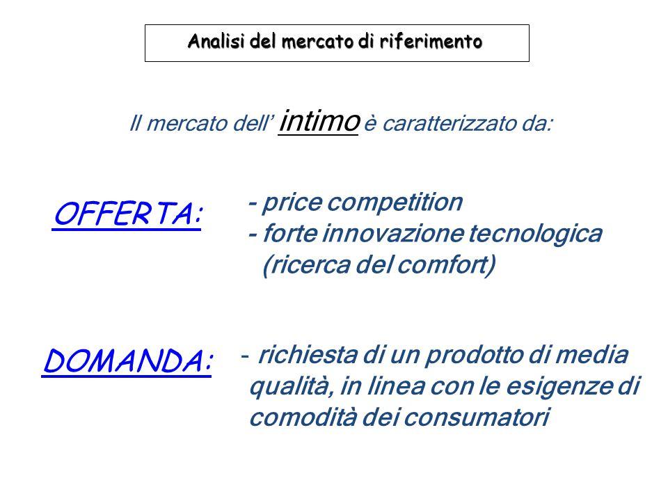 Il mercato dell' intimo è caratterizzato da: Analisi del mercato di riferimento OFFERTA: - richiesta di un prodotto di media qualità, in linea con le