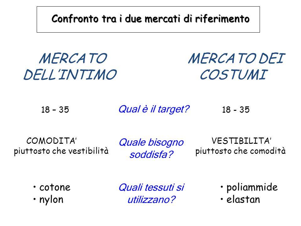 MERCATO DELL'INTIMO 18 – 35 18 - 35 Qual è il target? COMODITA' VESTIBILITA' piuttosto che vestibilità piuttosto che comodità Quale bisogno soddisfa?