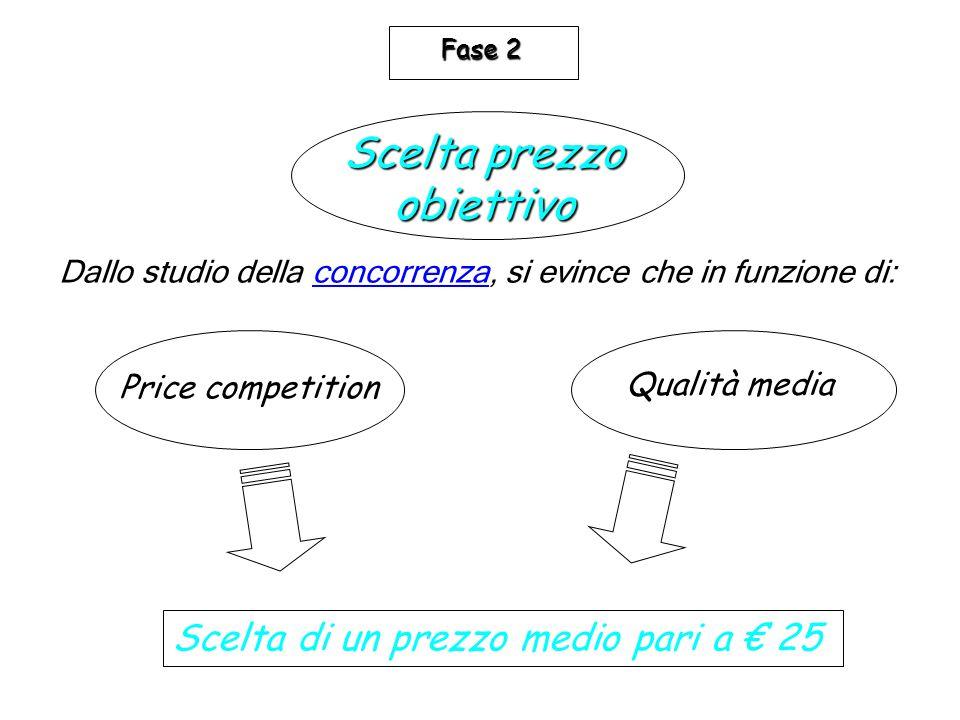 Dallo studio della concorrenza, si evince che in funzione di:concorrenza Price competition Qualità media Scelta di un prezzo medio pari a € 25 Scelta