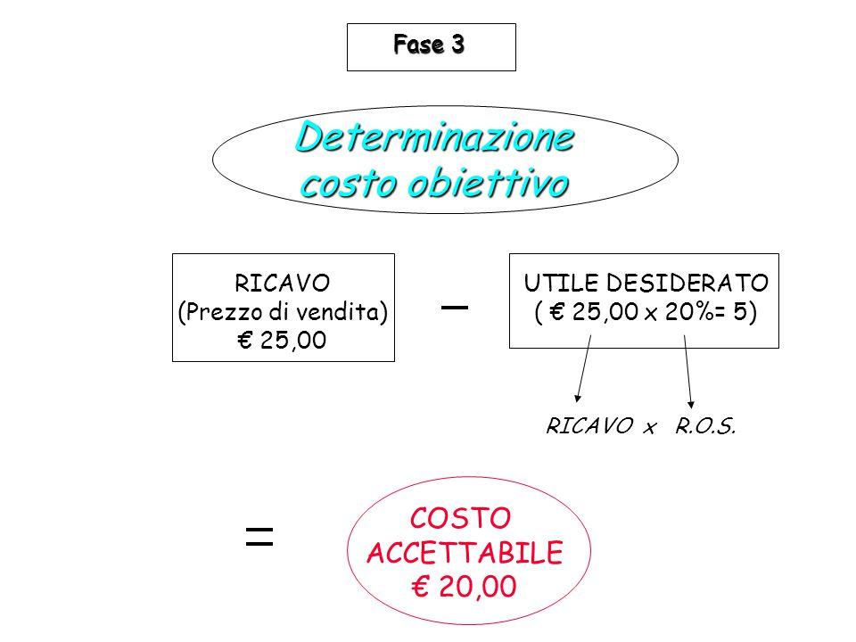 RICAVO (Prezzo di vendita) € 25,00 UTILE DESIDERATO ( € 25,00 x 20%= 5) COSTO ACCETTABILE € 20,00 RICAVO x R.O.S. Determinazione costo obiettivo Fase