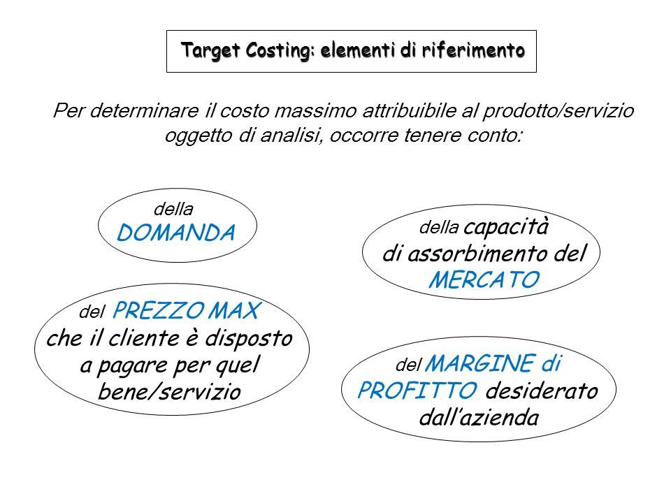 Per determinare il costo massimo attribuibile al prodotto/servizio oggetto di analisi, occorre tenere conto: Target Costing: elementi di riferimento d