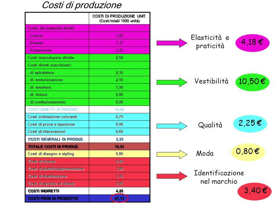 Costi di produzione COSTI DI PRODUZIONE UNIT. (Costi totali/ 1000 unità) Costo dei materiali diretti: - Cotone1,05 - Elastan1,37 - Poliammide1,76 Cost