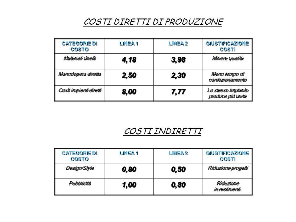 CATEGORIE DI COSTO LINEA 1 LINEA 2 GIUSTIFICAZIONE COSTI Materiali diretti 4,183,98 Minore qualità Manodopera diretta 2,502,30 Meno tempo di confezion