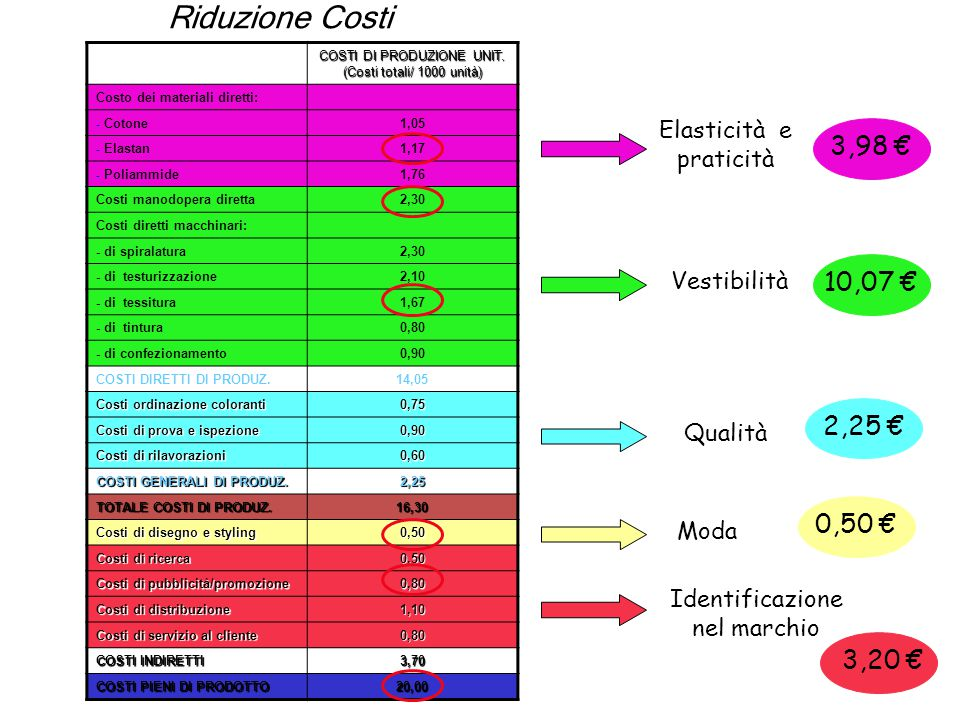 Riduzione Costi COSTI DI PRODUZIONE UNIT. (Costi totali/ 1000 unità) Costo dei materiali diretti: - Cotone1,05 - Elastan1,17 - Poliammide1,76 Costi ma
