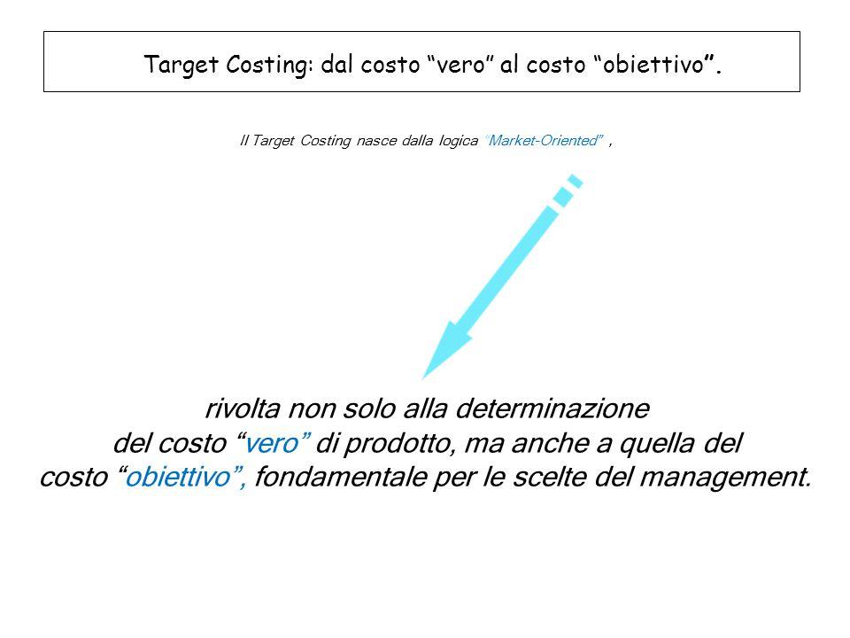 """Target Costing: dal costo """"vero"""" al costo """"obiettivo"""". Il Target Costing nasce dalla logica """"Market-Oriented"""", rivolta non solo alla determinazione de"""