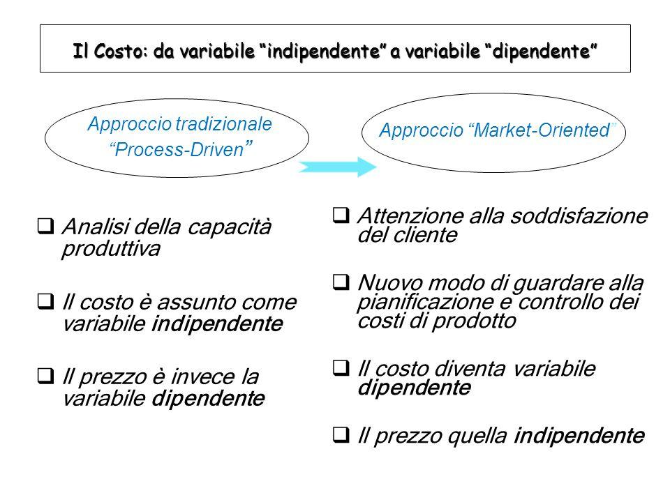 Fasi del Target Costing La progettazione può essere opportunamente articolata in tre fasi: 1) Pianificazione e progettazione prodotto 3) Impiego del target cost nella fase operativa 2) Determinazione costo obiettivo (target cost)