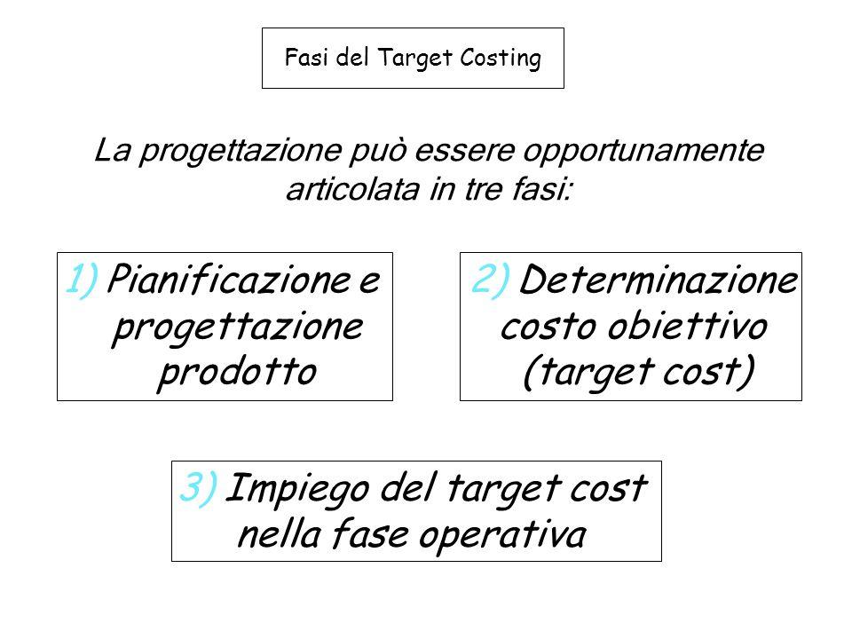 Fasi del Target Costing La progettazione può essere opportunamente articolata in tre fasi: 1) Pianificazione e progettazione prodotto 3) Impiego del t