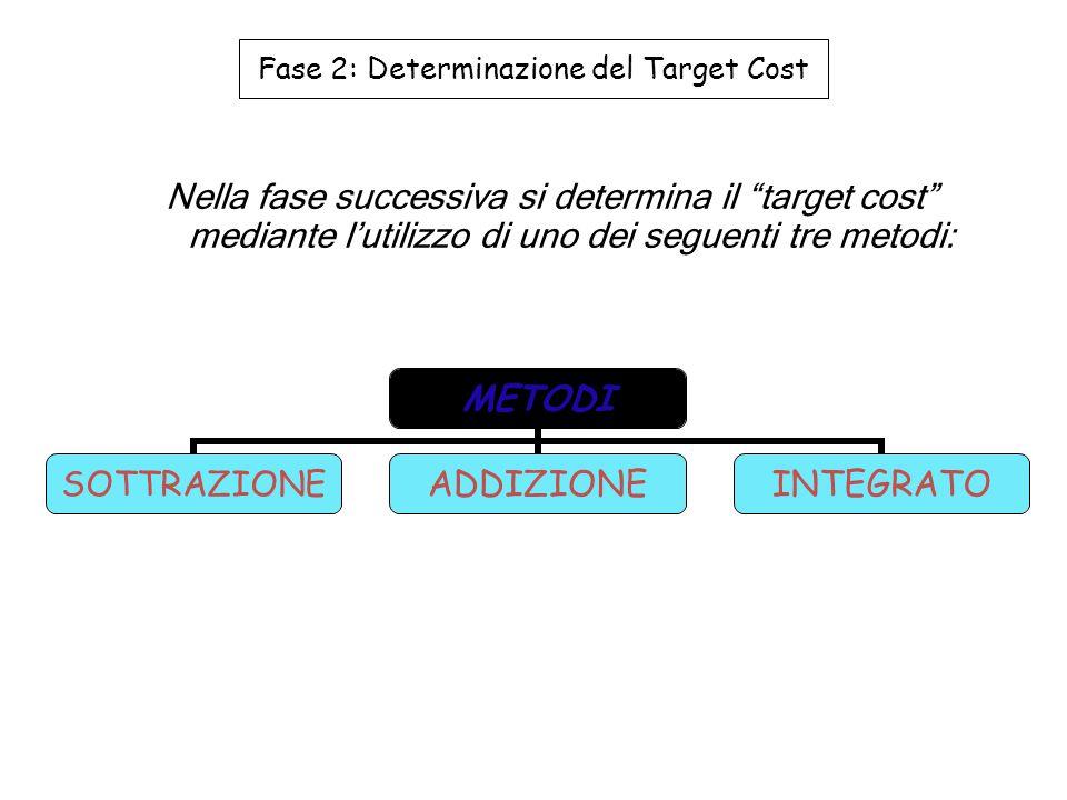 Il target cost è definito allowable cost (costo accettabile) Metodo della sottrazione si basa esclusivamente su informazioni esterne (caratteristiche del mercato) Fase 2: Determinazione del Target Cost differenza tra prezzo di mercato e utile desiderato