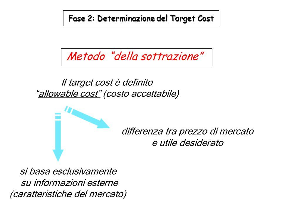 si considerano solo informazioni interne (capacità tecnologico-produttive dell'azienda), e non la volubilità del mercato Metodo dell'addizione Fase 2: Determinazione del Target Cost coincide con un costo standard predeterminato Il target cost è definito current achievable cost