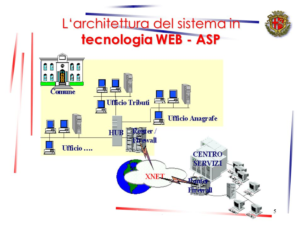 4 Il sistema informativo comunale Con l'attuale sistema informativo, si è voluto aggiornare, sviluppare e completare il processo di informatizzazione