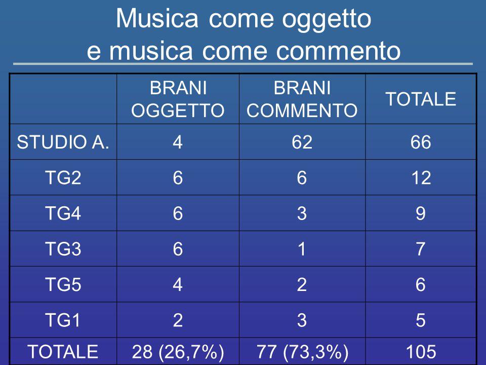 Musica come oggetto e musica come commento BRANI OGGETTO BRANI COMMENTO TOTALE STUDIO A.46266 TG26612 TG4639 TG3617 TG5426 TG1235 TOTALE28 (26,7%)77 (