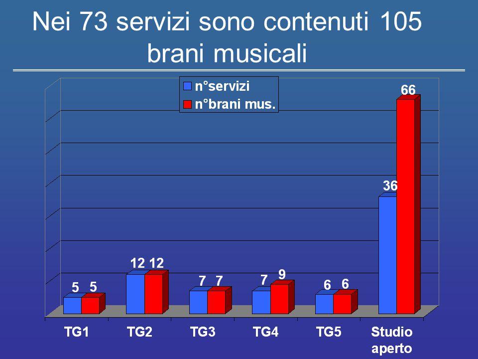 Musica come oggetto e musica come commento BRANI OGGETTO BRANI COMMENTO TOTALE STUDIO A.46266 TG26612 TG4639 TG3617 TG5426 TG1235 TOTALE28 (26,7%)77 (73,3%)105