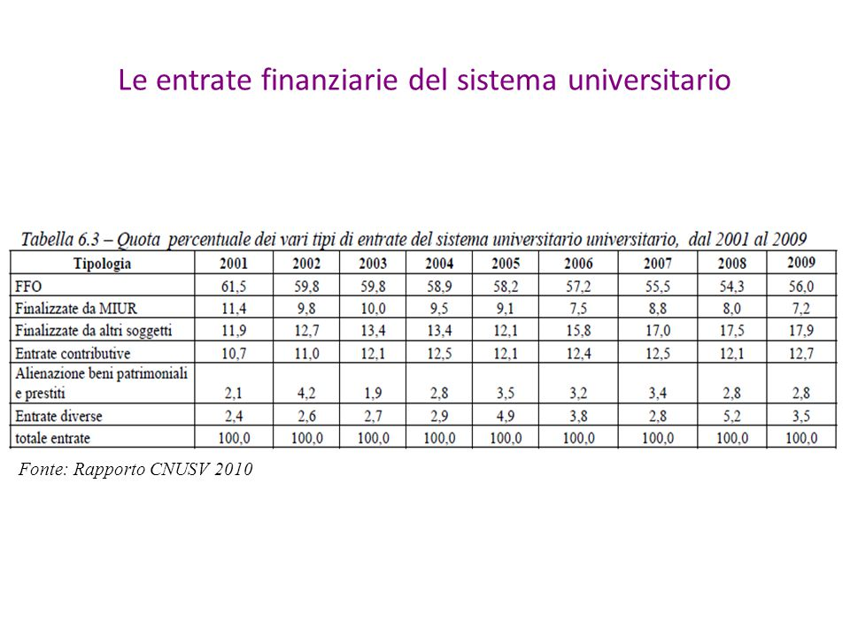 Le entrate finanziarie del sistema universitario Fonte: Rapporto CNUSV 2010