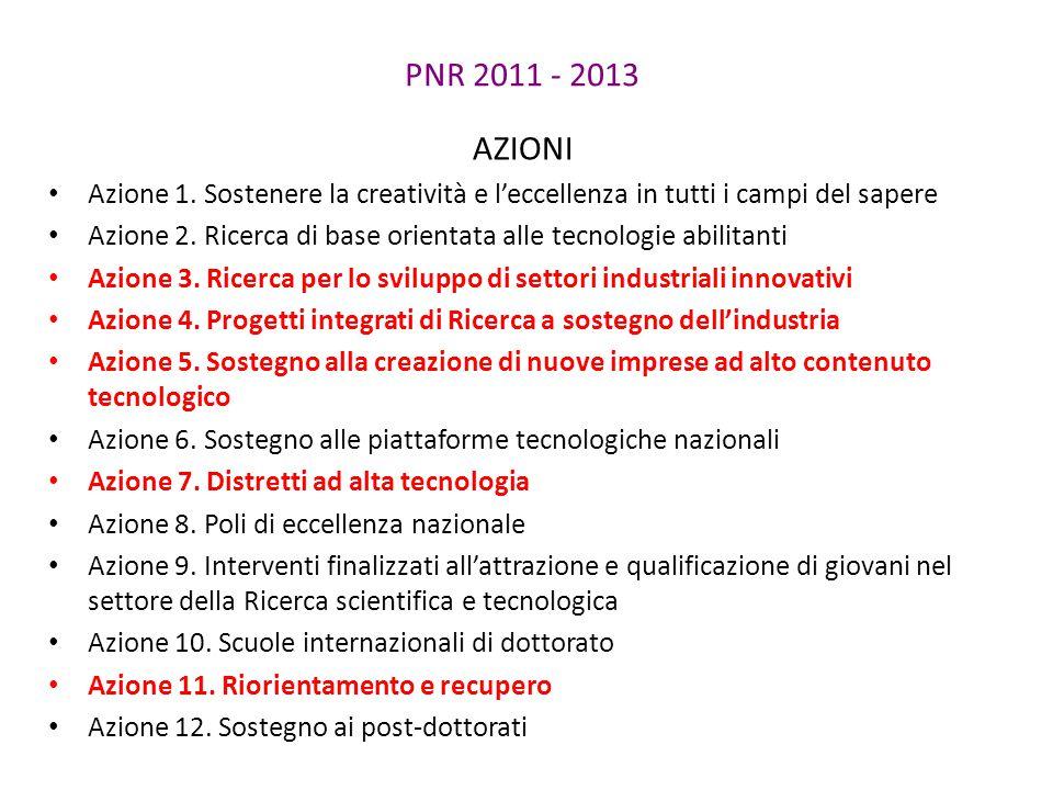 PNR 2011 - 2013 AZIONI Azione 1. Sostenere la creatività e l'eccellenza in tutti i campi del sapere Azione 2. Ricerca di base orientata alle tecnologi