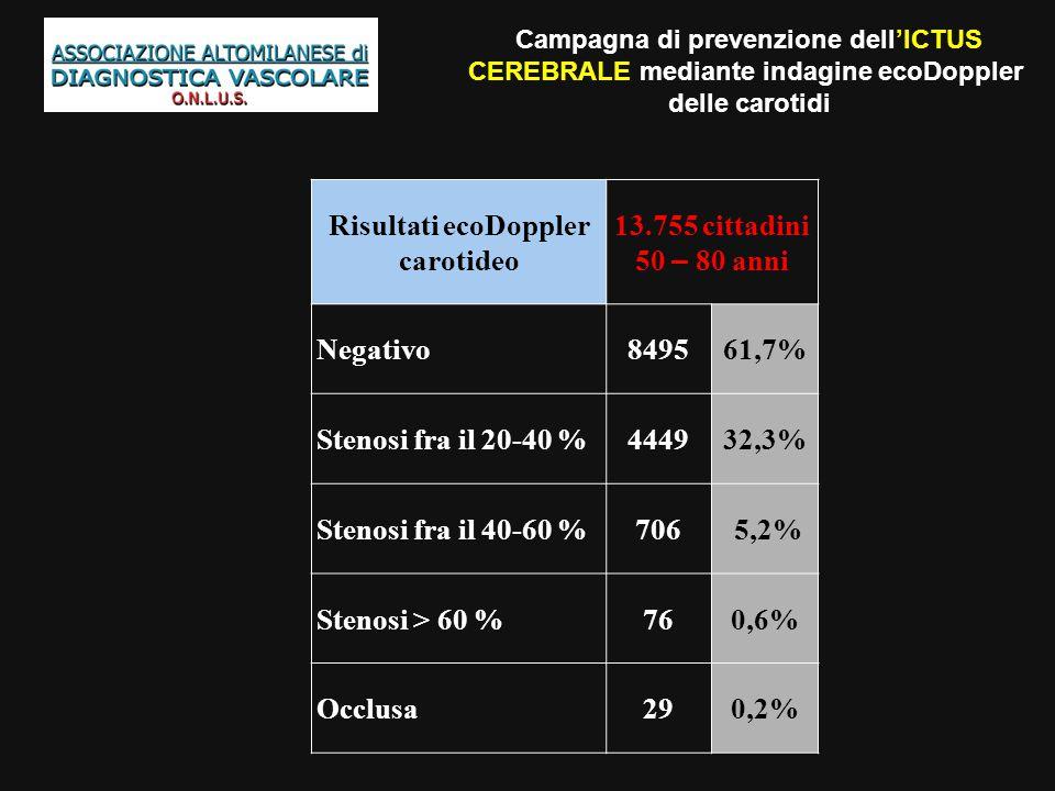 Campagna di prevenzione dell'ICTUS CEREBRALE mediante indagine ecoDoppler delle carotidi Risultati ecoDoppler carotideo 13.755 cittadini 50 – 80 anni Negativo849561,7% Stenosi fra il 20-40 %444932,3% Stenosi fra il 40-60 %706 5,2% Stenosi > 60 %760,6% Occlusa290,2%