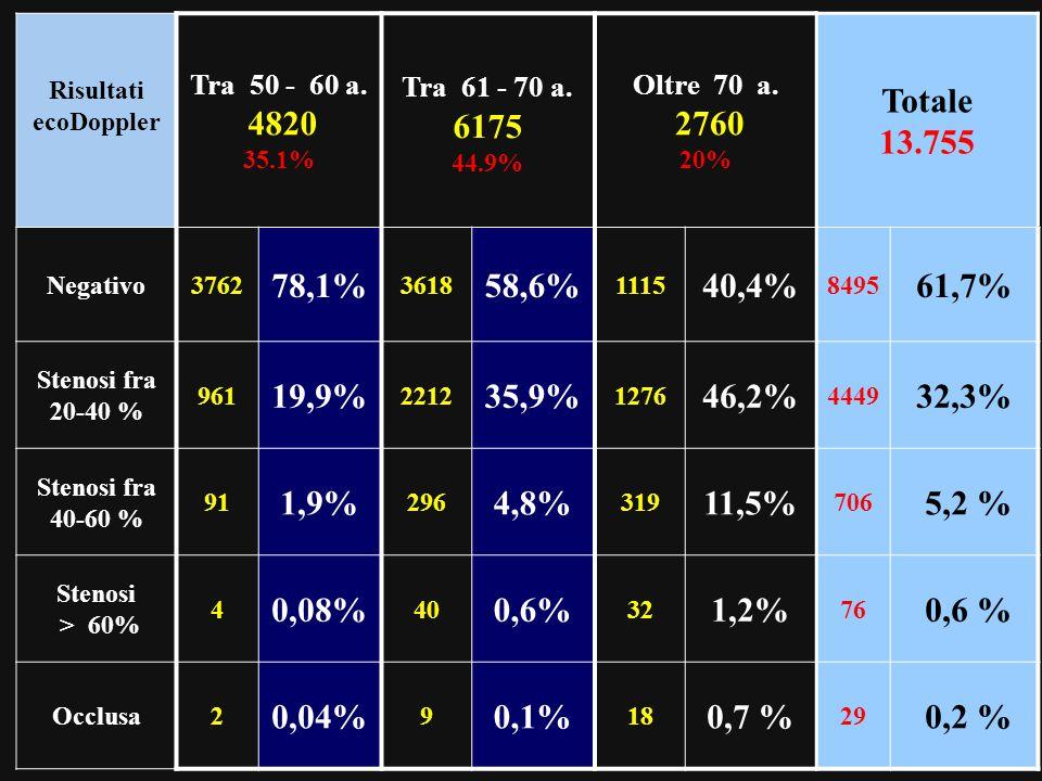 Risultati ecoDoppler Tra 50 - 60 a. 4820 35.1% Tra 61 - 70 a. 6175 44.9% Oltre 70 a. 2760 20% Totale 13.755 Negativo3762 78,1% 3618 58,6% 1115 40,4% 8
