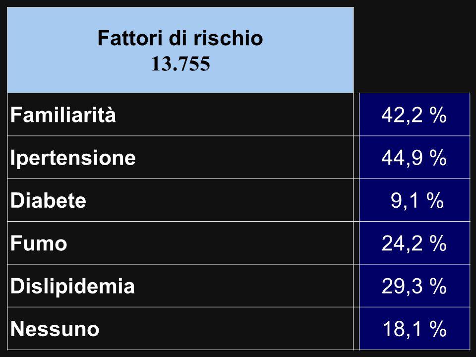 Fattori di rischio 13.755 Familiarità42,2 % Ipertensione44,9 % Diabete 9,1 % Fumo24,2 % Dislipidemia29,3 % Nessuno18,1 %