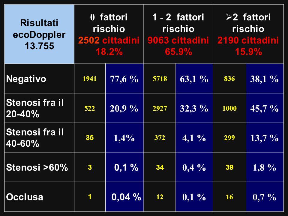 Risultati ecoDoppler 13.755 0 fattori rischio 2502 cittadini 18.2% 1 - 2 fattori rischio 9063 cittadini 65.9%  2 fattori rischio 2190 cittadini 15.9% Negativo 1941 77,6 % 5718 63,1 % 836 38,1 % Stenosi fra il 20-40% 522 20,9 % 2927 32,3 % 1000 45,7 % Stenosi fra il 40-60% 35 1,4% 372 4,1 % 299 13,7 % Stenosi >60% 3 0,1 % 34 0,4 % 39 1,8 % Occlusa 1 0,04 % 12 0,1 % 16 0,7 %