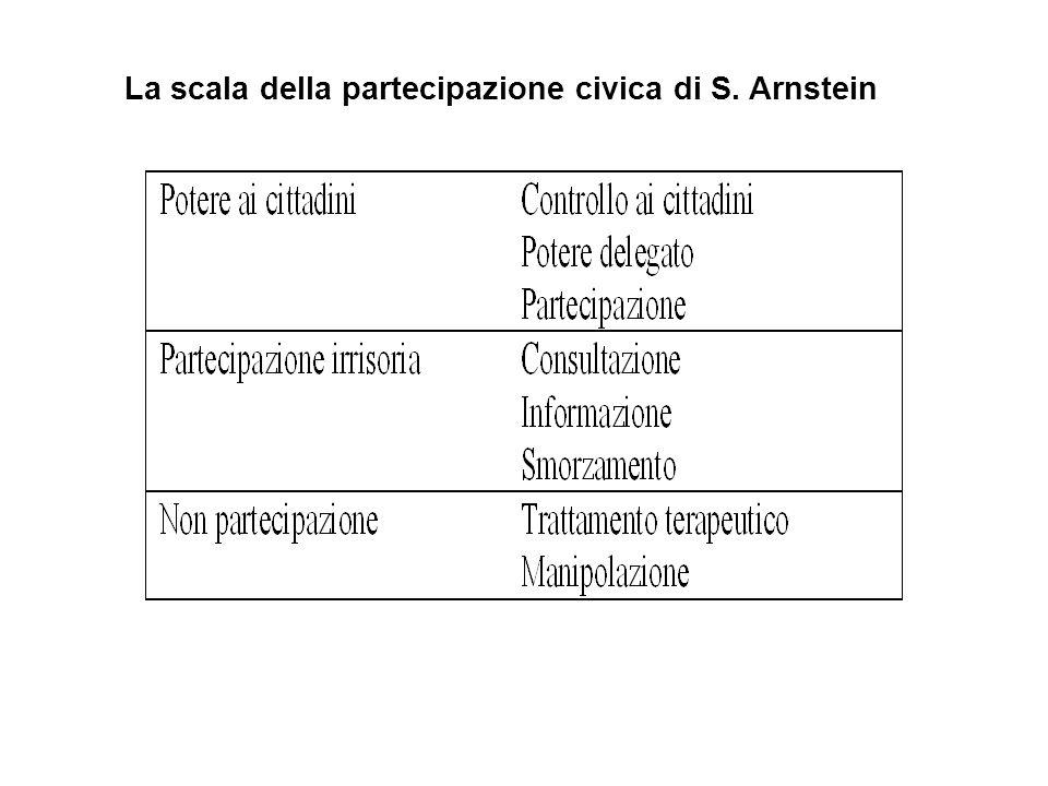 La scala della partecipazione civica di S. Arnstein