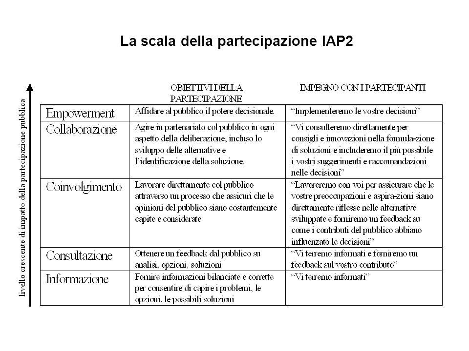La scala della partecipazione IAP2
