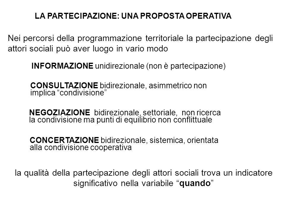 """INFORMAZIONE unidirezionale (non è partecipazione) CONSULTAZIONE bidirezionale, asimmetrico non implica """"condivisione"""" NEGOZIAZIONE bidirezionale, set"""