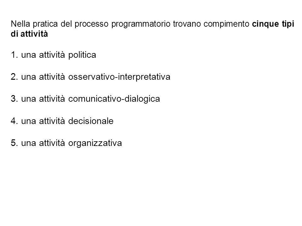 Nella pratica del processo programmatorio trovano compimento cinque tipi di attività 1. una attività politica 2. una attività osservativo-interpretati