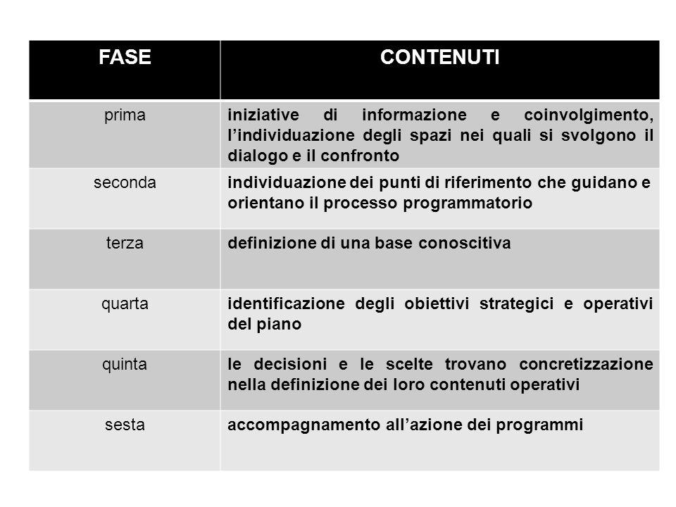 FASECONTENUTI primainiziative di informazione e coinvolgimento, l'individuazione degli spazi nei quali si svolgono il dialogo e il confronto secondain