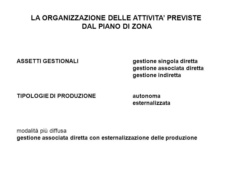 LA ORGANIZZAZIONE DELLE ATTIVITA' PREVISTE DAL PIANO DI ZONA ASSETTI GESTIONALIgestione singola diretta gestione associata diretta gestione indiretta