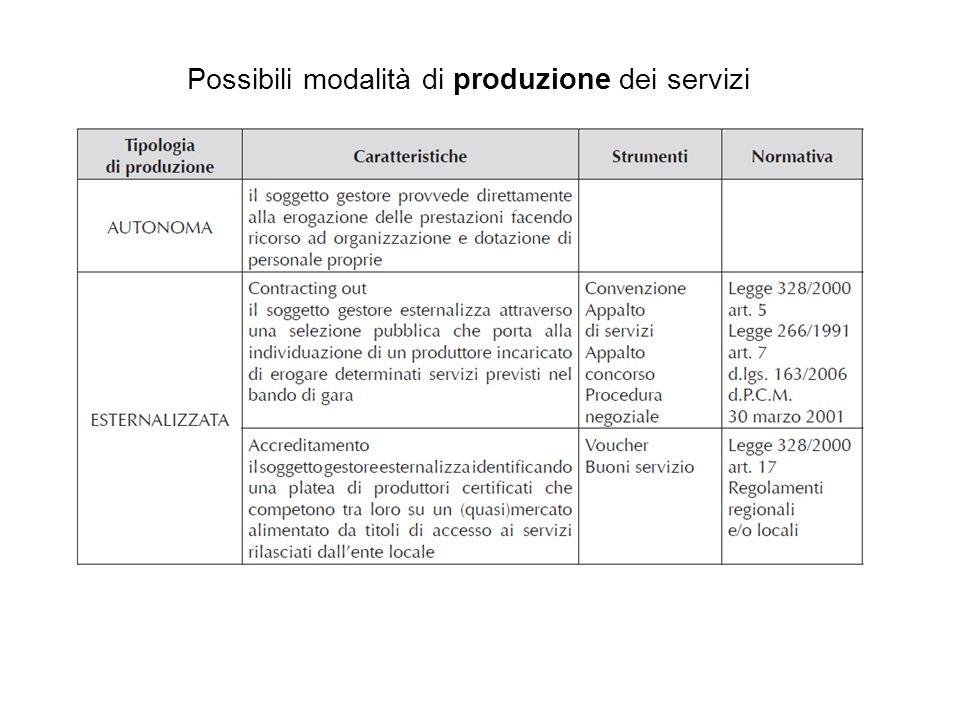 Possibili modalità di produzione dei servizi