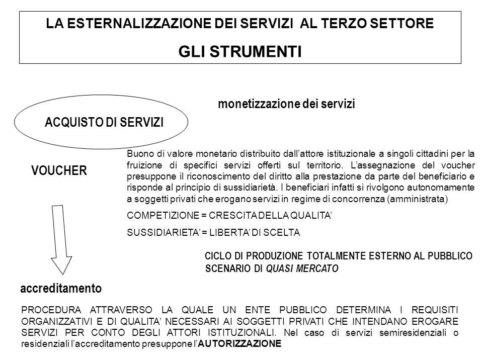 VOUCHER monetizzazione dei servizi accreditamento SCENARIO DI QUASI MERCATO CICLO DI PRODUZIONE TOTALMENTE ESTERNO AL PUBBLICO ACQUISTO DI SERVIZI LA