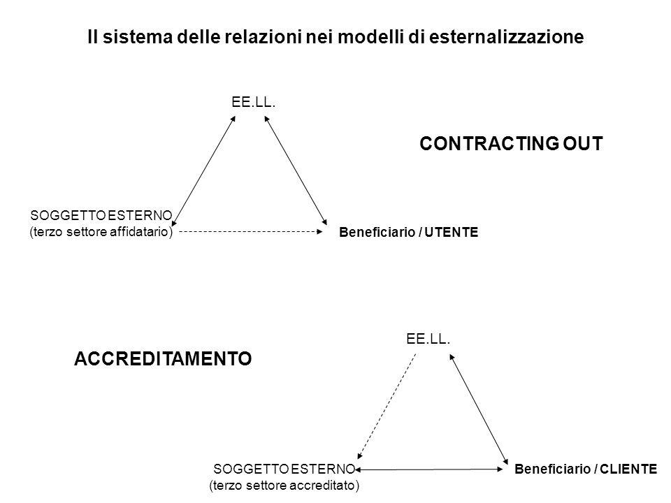 EE.LL. SOGGETTO ESTERNO (terzo settore affidatario) Beneficiario / UTENTE CONTRACTING OUT EE.LL. SOGGETTO ESTERNO (terzo settore accreditato) Benefici