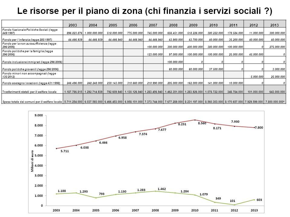 Le risorse per il piano di zona (chi finanzia i servizi sociali ?) 20032004200520062007200820092010201120122013 Fondo Nazionale Politiche Sociali (leg