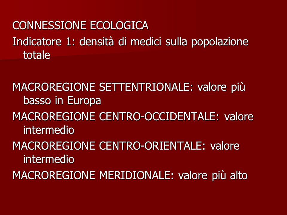 CONNESSIONE ECOLOGICA Indicatore 1: densità di medici sulla popolazione totale MACROREGIONE SETTENTRIONALE: valore più basso in Europa MACROREGIONE CENTRO-OCCIDENTALE: valore intermedio MACROREGIONE CENTRO-ORIENTALE: valore intermedio MACROREGIONE MERIDIONALE: valore più alto