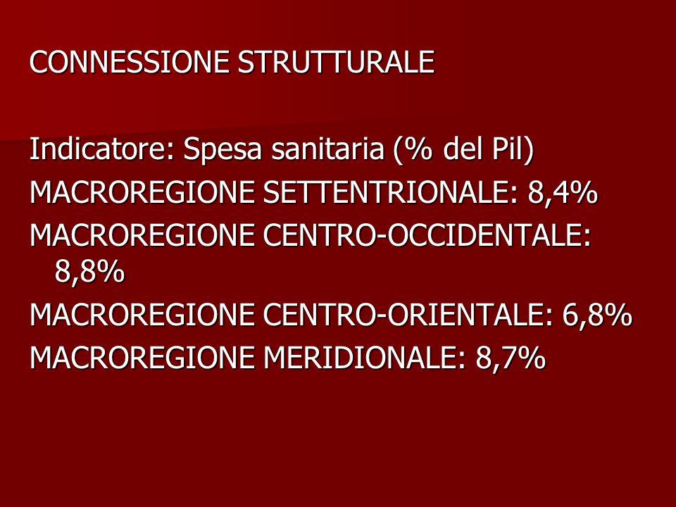 CONNESSIONE STRUTTURALE Indicatore: Spesa sanitaria (% del Pil) MACROREGIONE SETTENTRIONALE: 8,4% MACROREGIONE CENTRO-OCCIDENTALE: 8,8% MACROREGIONE CENTRO-ORIENTALE: 6,8% MACROREGIONE MERIDIONALE: 8,7%