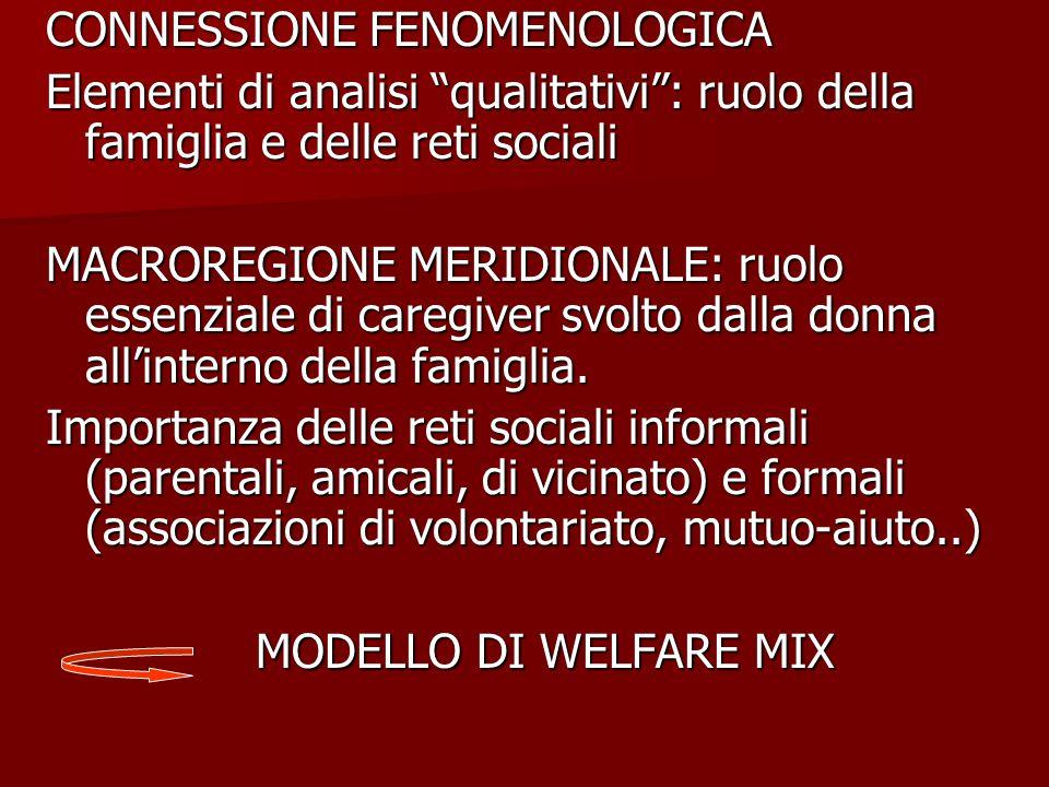 CONNESSIONE FENOMENOLOGICA Elementi di analisi qualitativi : ruolo della famiglia e delle reti sociali MACROREGIONE MERIDIONALE: ruolo essenziale di caregiver svolto dalla donna all'interno della famiglia.