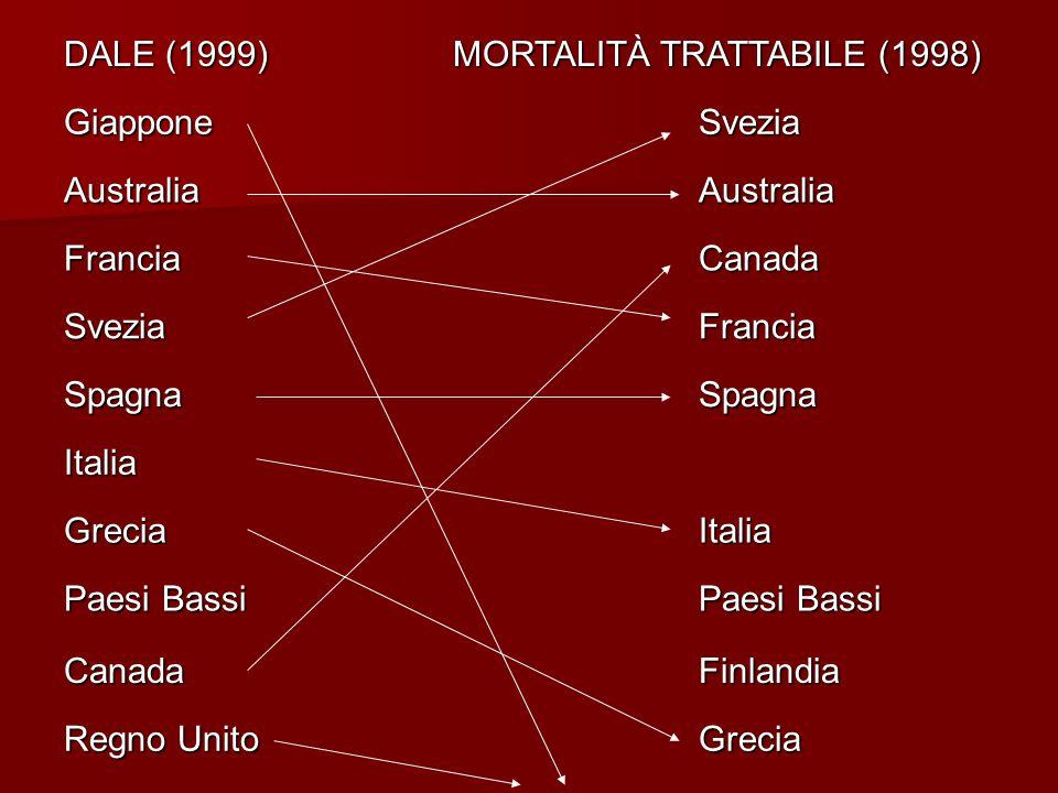 DALE (1999) MORTALITÀ TRATTABILE (1998) GiapponeSvezia AustraliaAustralia FranciaCanada SveziaFrancia SpagnaSpagna Italia GreciaItalia Paesi Bassi CanadaFinlandia Regno Unito Grecia