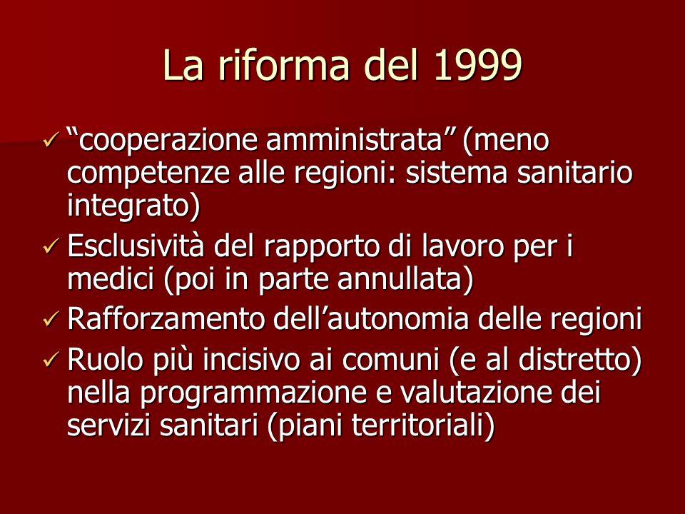 La riforma del 1999 cooperazione amministrata (meno competenze alle regioni: sistema sanitario integrato) cooperazione amministrata (meno competenze alle regioni: sistema sanitario integrato) Esclusività del rapporto di lavoro per i medici (poi in parte annullata) Esclusività del rapporto di lavoro per i medici (poi in parte annullata) Rafforzamento dell'autonomia delle regioni Rafforzamento dell'autonomia delle regioni Ruolo più incisivo ai comuni (e al distretto) nella programmazione e valutazione dei servizi sanitari (piani territoriali) Ruolo più incisivo ai comuni (e al distretto) nella programmazione e valutazione dei servizi sanitari (piani territoriali)