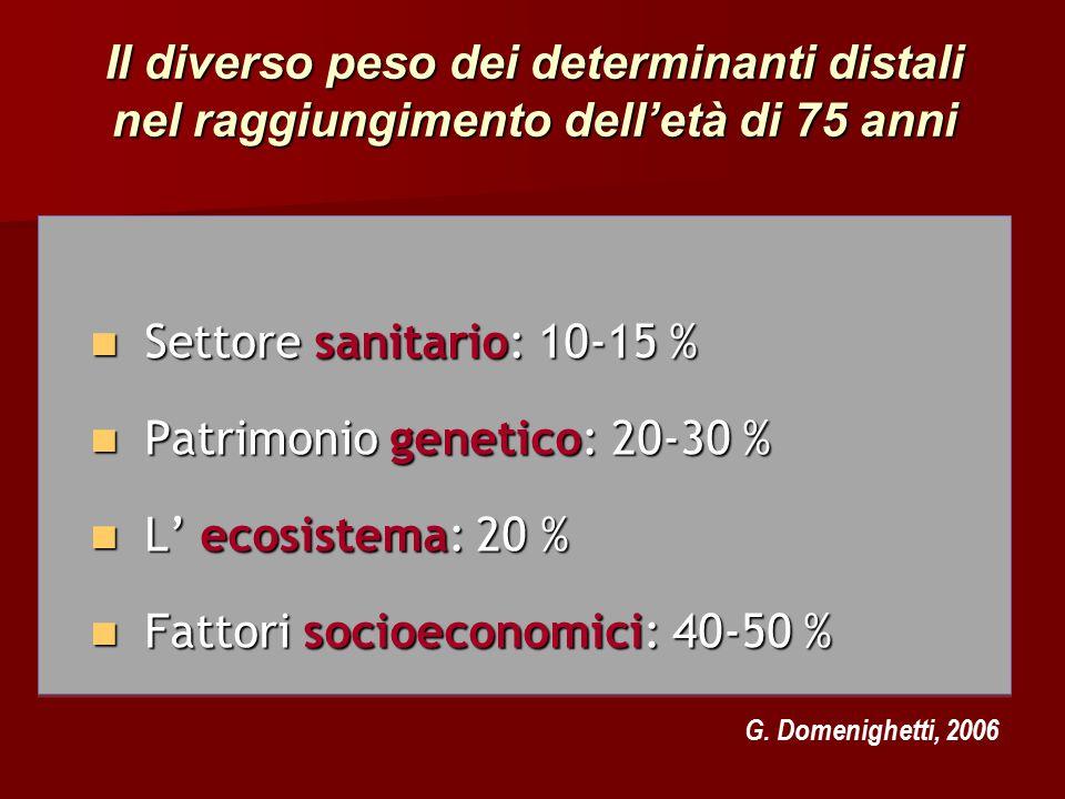 Settore sanitario: 10-15 % Settore sanitario: 10-15 % Patrimonio genetico: 20-30 % Patrimonio genetico: 20-30 % L' ecosistema: 20 % L' ecosistema: 20 % Fattori socioeconomici: 40-50 % Fattori socioeconomici: 40-50 % Il diverso peso dei determinanti distali nel raggiungimento dell'età di 75 anni G.