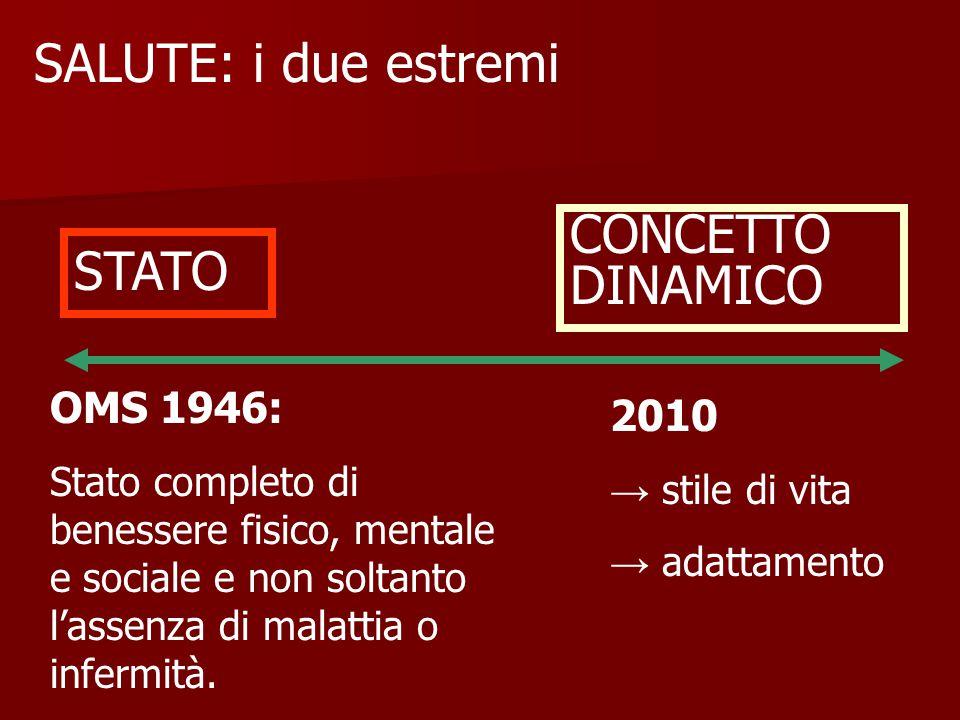 SALUTE: i due estremi STATO CONCETTO DINAMICO OMS 1946: Stato completo di benessere fisico, mentale e sociale e non soltanto l'assenza di malattia o infermità.