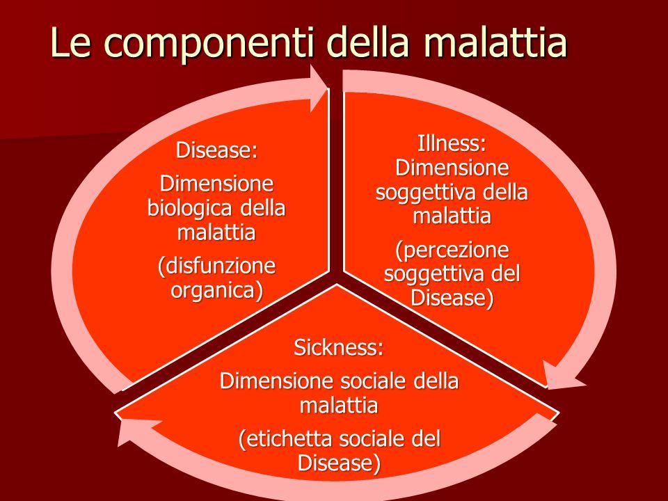 Le componenti della malattia Illness: Dimensione soggettiva della malattia (percezione soggettiva del Disease) Sickness: Dimensione sociale della malattia (etichetta sociale del Disease) Disease: Dimensione biologica della malattia (disfunzione organica)