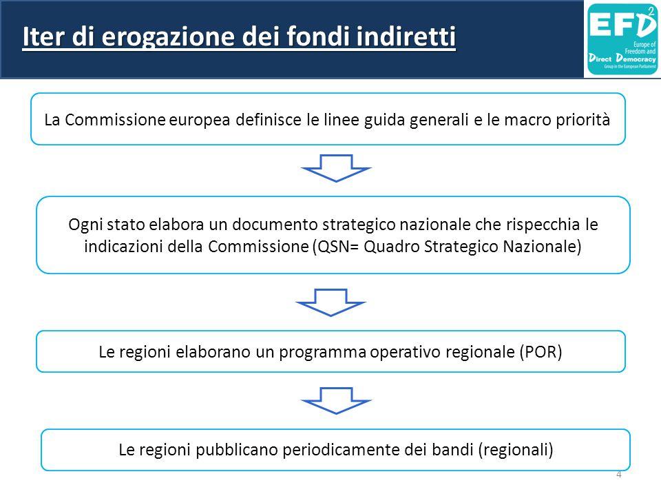 4 Iter di erogazione dei fondi indiretti La Commissione europea definisce le linee guida generali e le macro priorità Ogni stato elabora un documento