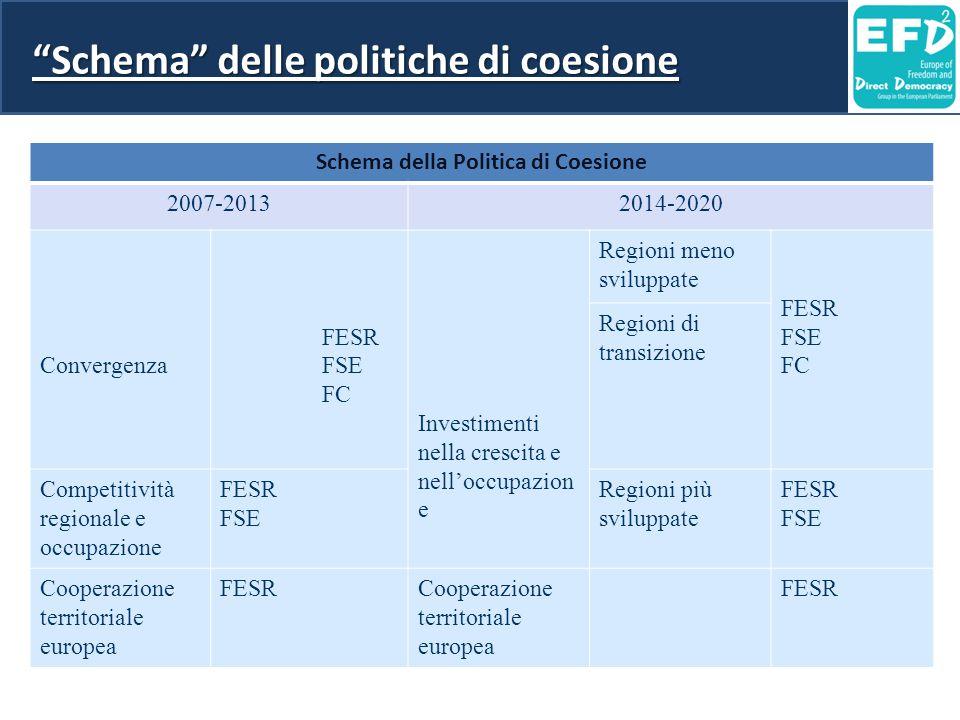 """""""Schema"""" delle politiche di coesione Schema della Politica di Coesione 2007-20132014-2020 Convergenza FESR FSE FC Investimenti nella crescita e nell'o"""