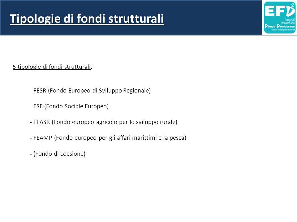 Tipologie di fondi strutturali 5 tipologie di fondi strutturali: - FESR (Fondo Europeo di Sviluppo Regionale) - FSE (Fondo Sociale Europeo) - FEASR (F