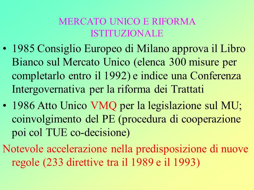 MERCATO UNICO E RIFORMA ISTITUZIONALE 1985 Consiglio Europeo di Milano approva il Libro Bianco sul Mercato Unico (elenca 300 misure per completarlo entro il 1992) e indice una Conferenza Intergovernativa per la riforma dei Trattati 1986 Atto Unico VMQ per la legislazione sul MU; coinvolgimento del PE (procedura di cooperazione poi col TUE co-decisione) Notevole accelerazione nella predisposizione di nuove regole (233 direttive tra il 1989 e il 1993)